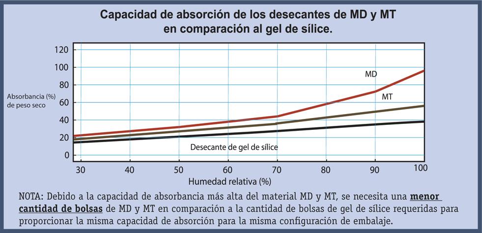 Comparativa de nivel de absorción del gel de sílice o silica gel contra la arcilla de Montmorillonita y cloruro de calcio